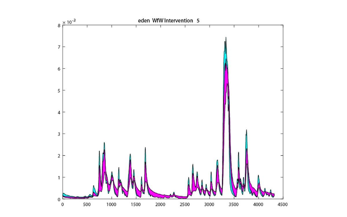 NFM-Graph_storm_desmond